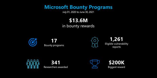 Bug Bounty: Microsoft zahlte 13,6 Millionen Dollar für Sicherheitslücken
