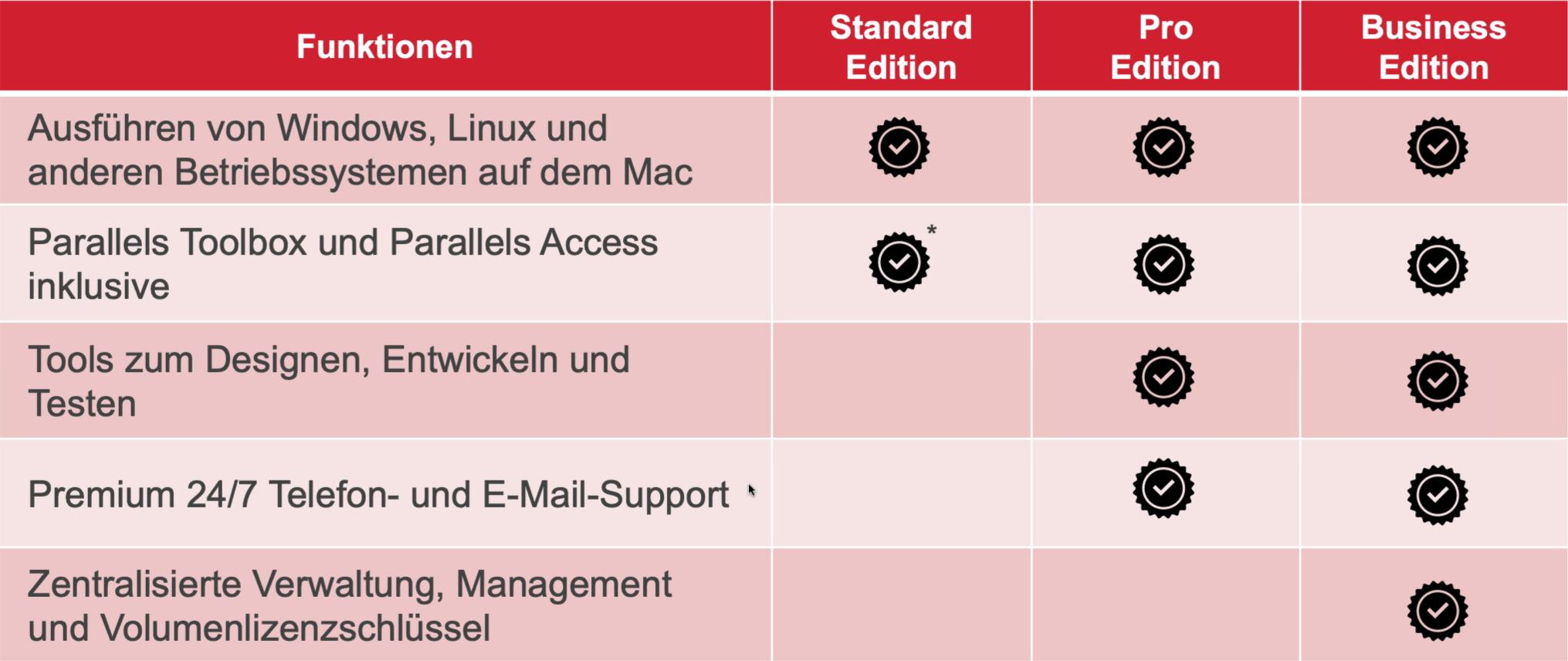 Parallels Desktop 17 Editionen