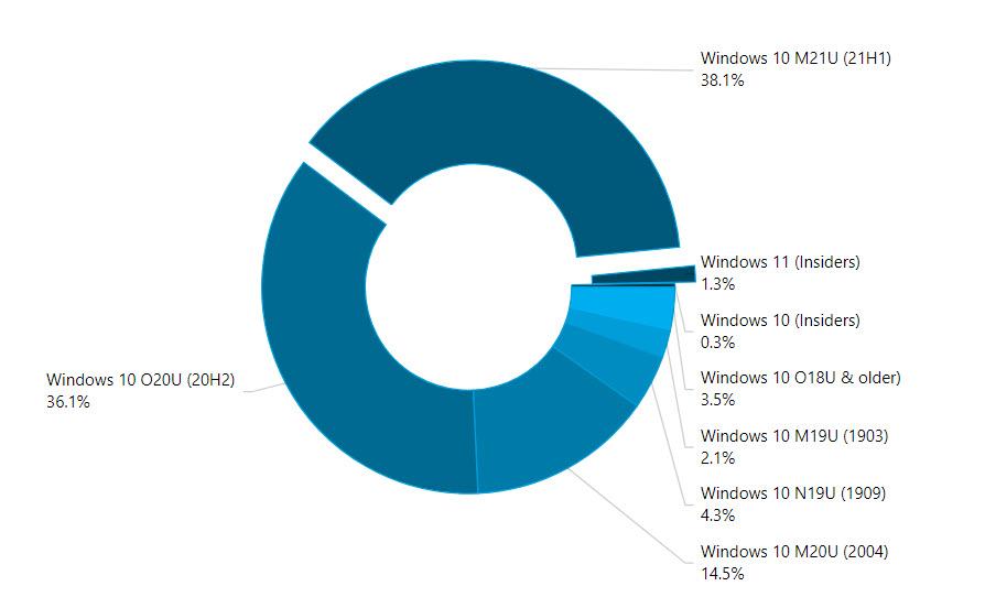 AdDuplex-Statistik für September 2021