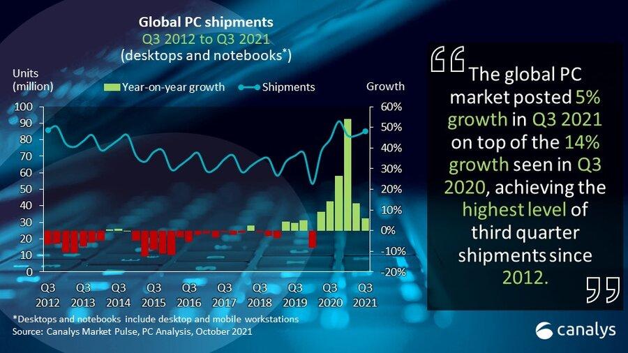 PC Markt Entwicklung seit 2012