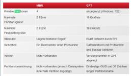 GPT und MBR im Vergleich - PC Magazin.png