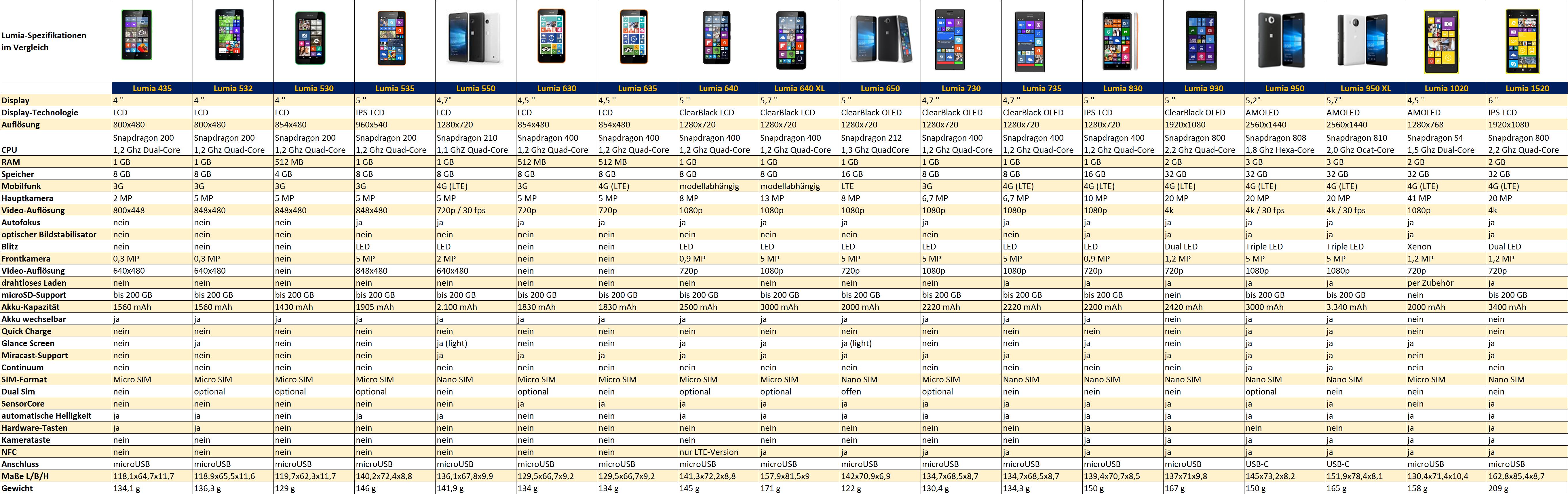 Tabelle: Technische Daten aller aktuellen Lumia Modelle › Dr. Windows